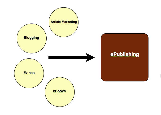ePublishing Infographic